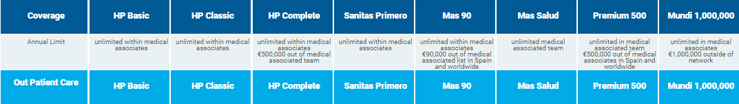 Sanitas Expat Health insurance plans and medical coverage for visa requirements